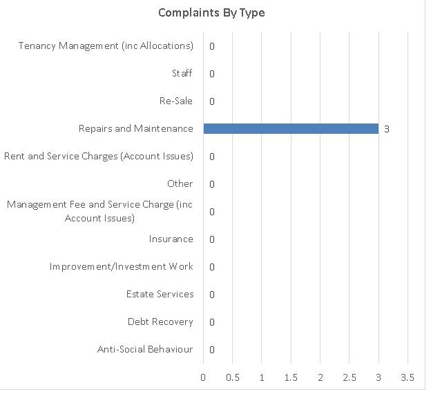 wlhp complaints