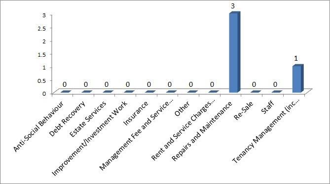 Complaints chart Q4 2020